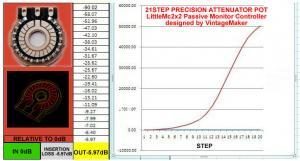 -6dB rel to 0 db dissipation