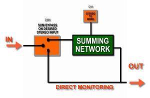 direct no mix input switch